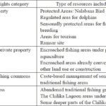 Diversity of resource use and property legal rights in tam giang lagoon, vietnam