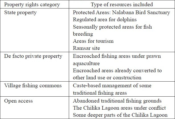 Diversity of resource use and property legal rights in tam giang lagoon, vietnam Implications for local livelihoods
