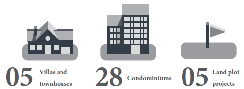 DEVELOPMENTS OPENED Easily Obtainable In FIRST 1 / 2 Of 2014 Condo developments sit nearby CBDs (District 2, District 7, Tan Binh), while other forms separately locate a long way away. 05 05 28 Villas and townhouses Condominiums Land plot projects