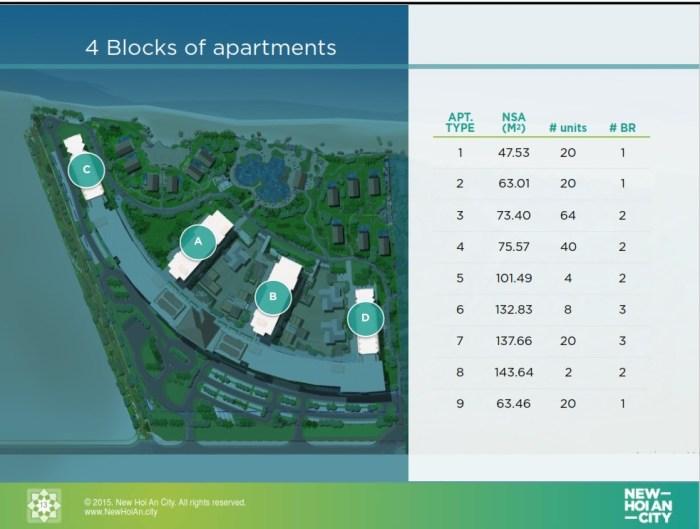 Apartments_locations