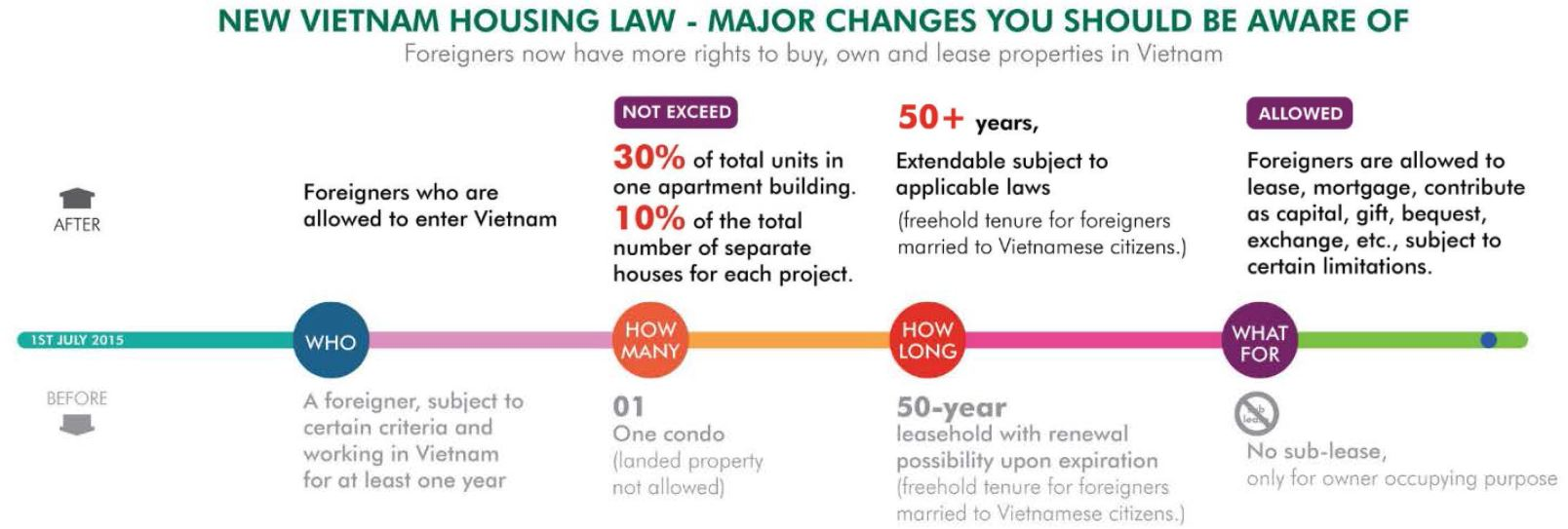 New housing law and property business law for vietnam - property and construction - vietnam Using these updates